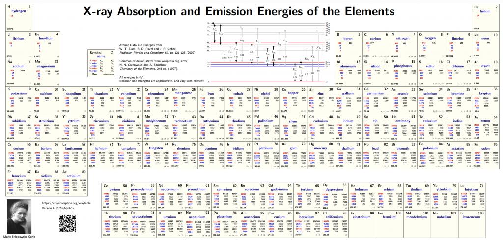 image of Xray Periodic Table